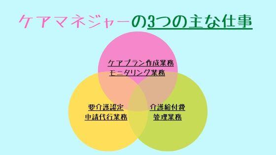 ケアマネジャーの3つの主な仕事